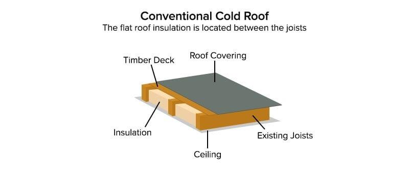 Google Image Result For Https Www Jtcroofing Co Uk Wp Content Uploads 2016 09 Cold Roof Jpg Flat Roof Design Flat Roof Roof Design