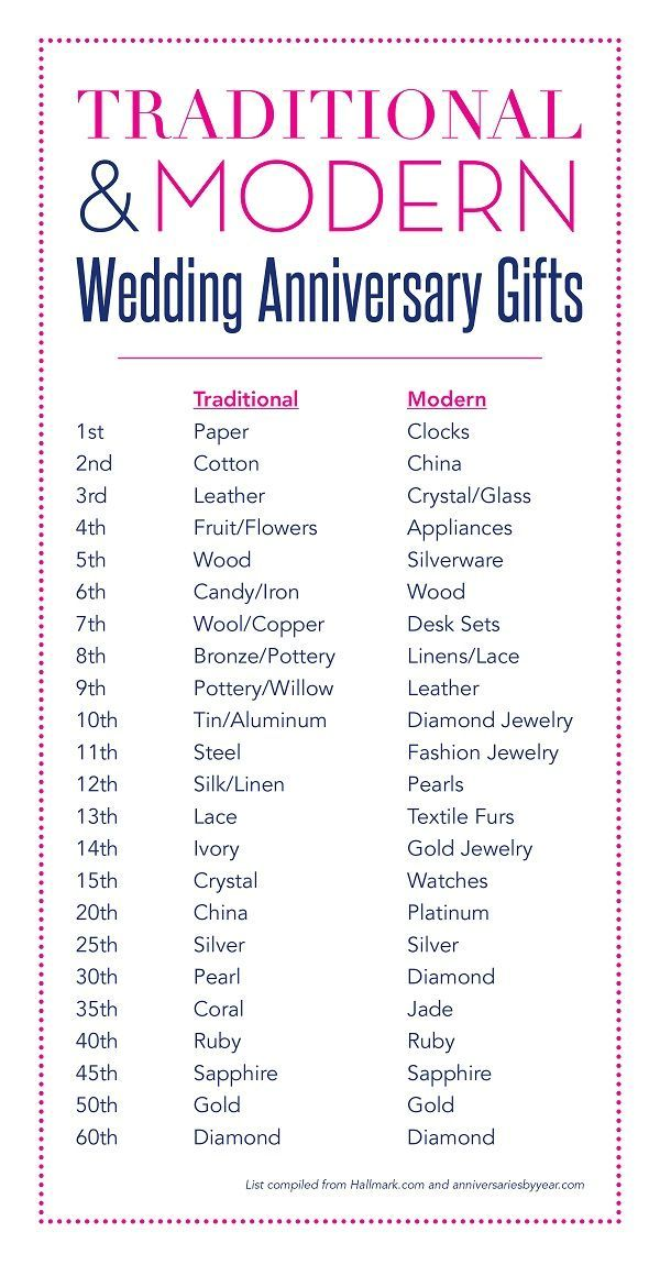 Anniversary Gift By Years Anniversary Gifts Wedding Ideas