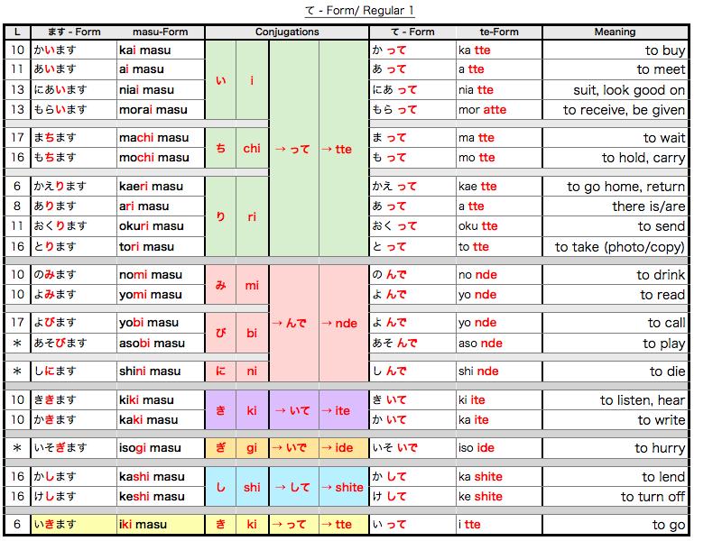 Japanese Grammer: te-form chart