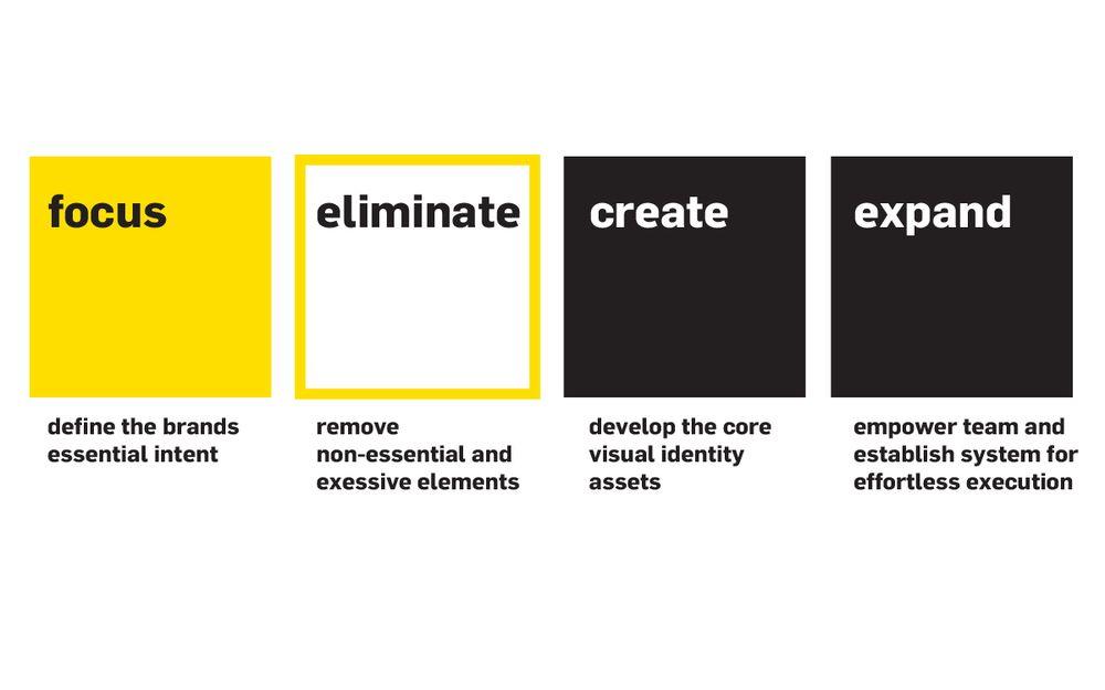 Essentialism - Building Brands By Design B R A N D I N G - essentialdesign