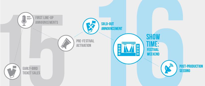 Insight e informes sobre festivales de musica en https://promocionmusical.es/: