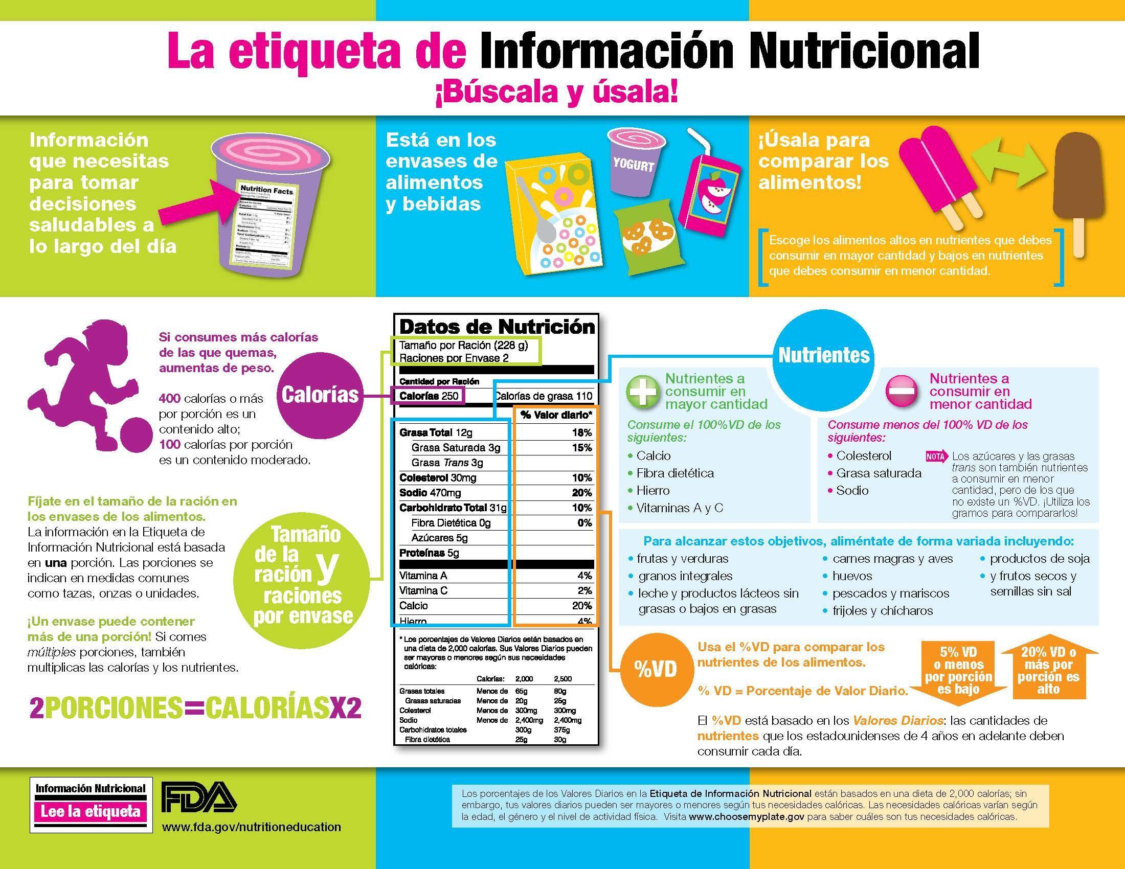 Busque la etiqueta de información nutricional en los #alimentos ...