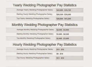 How Much Does A Wedding Photographer Cost Photographyandlifestyle Com Wedding Photographer Cost Photography Courses Photography