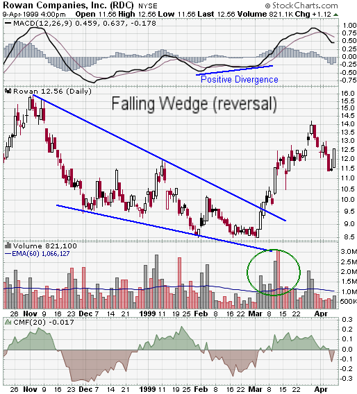 Prior Trend: To Qualify As A Reversal Pattern, There Must