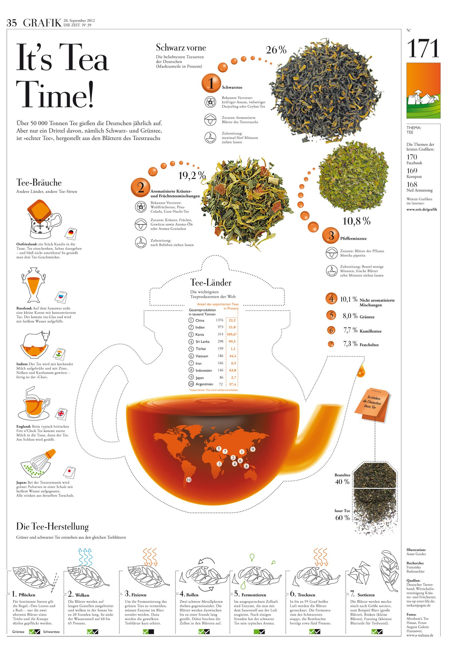All About Tea A Description Of Different Types Of Tea