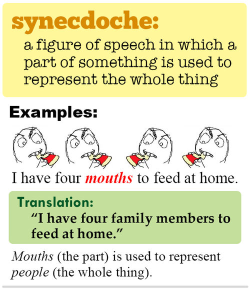 synecdoche essay 64 examples of oxymorons in sentences oxymorons are figures of speech in which two contradictory terms are combined in order to create a rhetorical effect by.