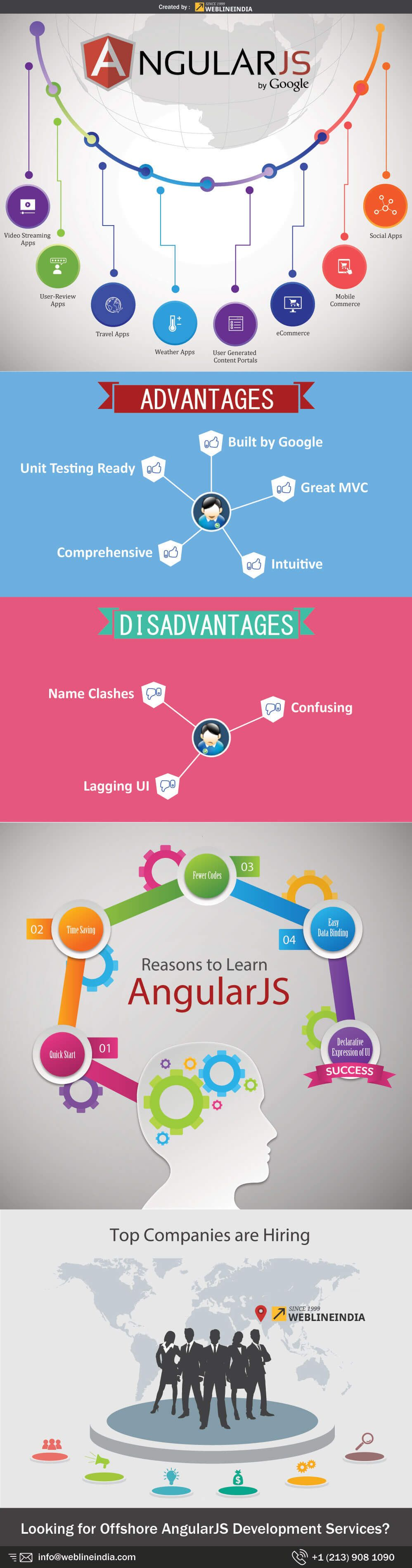 Angularjs What Why Advantages And Disadvantages Blog By Weblineindia Technology Updates Website Development Disadvantages Of Technology