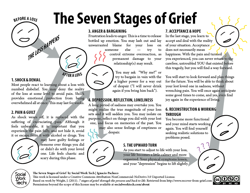 Stages of Grief Print Out | The Seven Stages of Grief | 7 STAGES OF ...