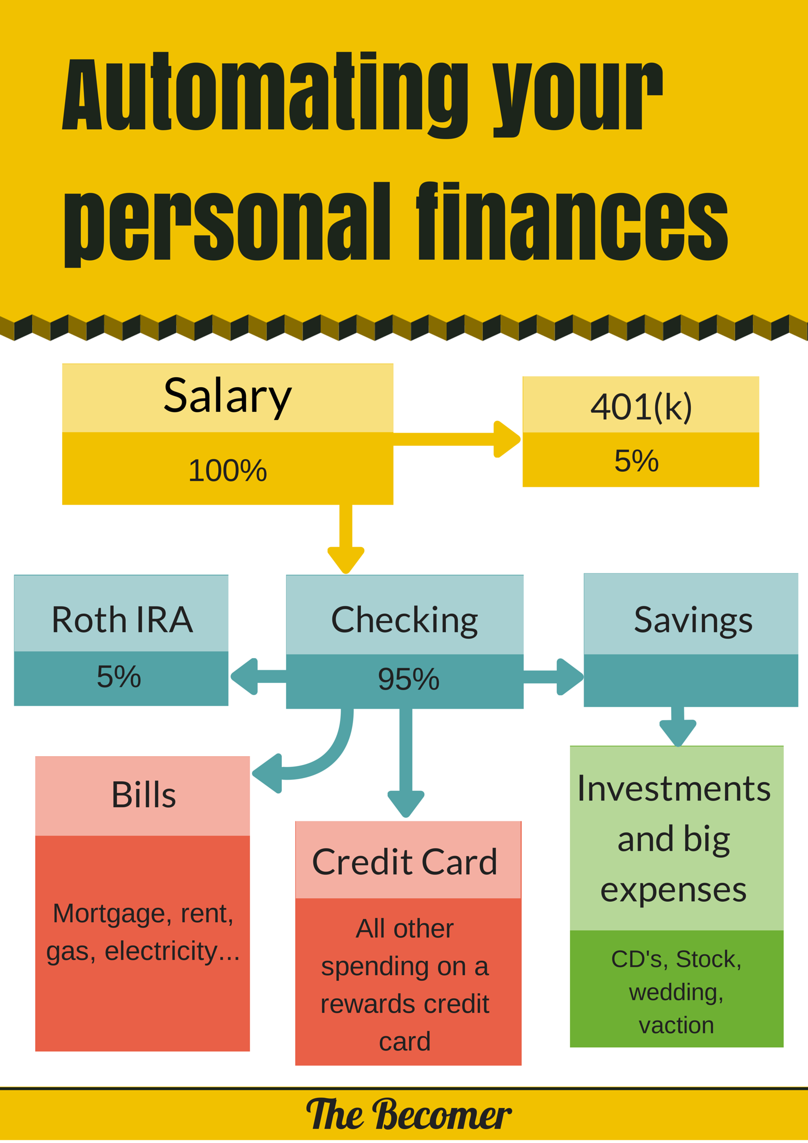 How to automate your personal finances in minutes – the ...