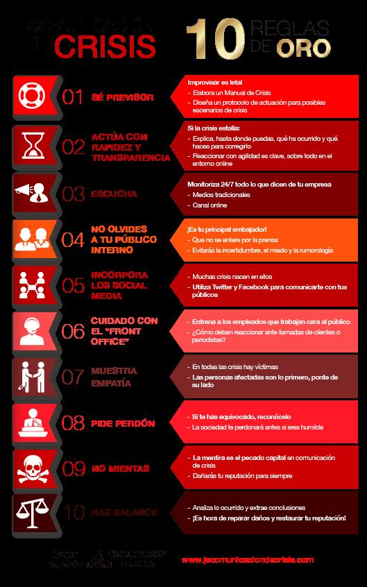 10 Reglas De Oro Para Salir Airoso De Una Crisis Javier Salgado Comunicacion Organizacional Consejos De Administracion Administracion De Empresas