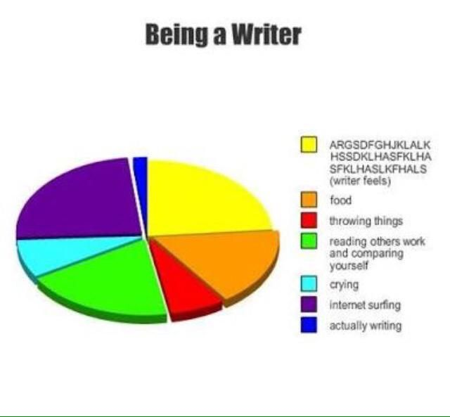 J F Johns On Twitter Writing Memes Writing Humor Writing