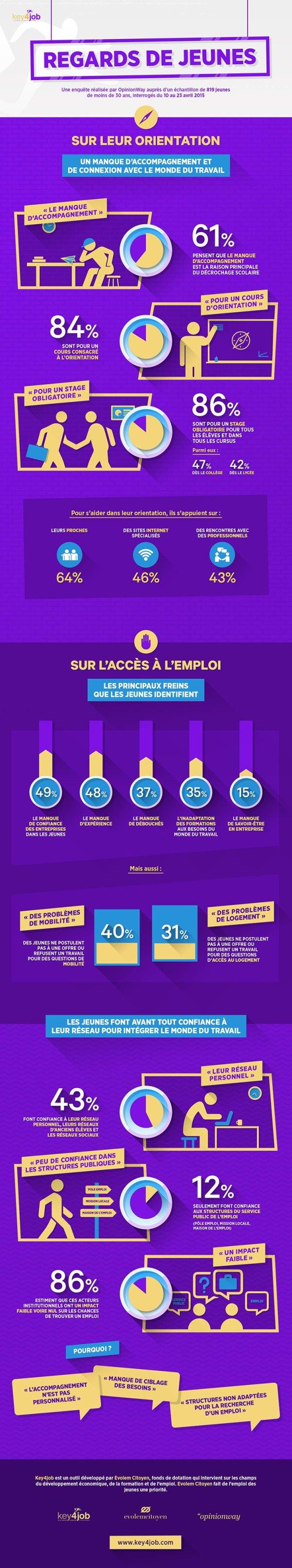 [Infographie] Les jeunes face à l'orientation