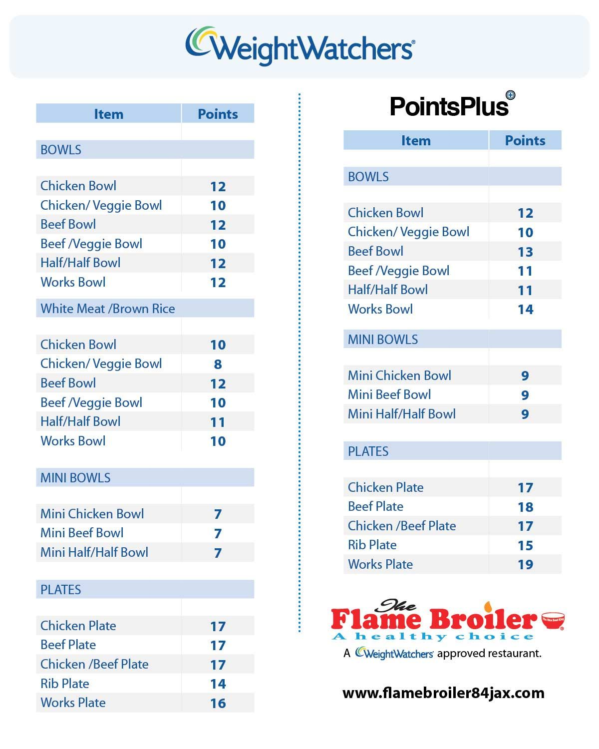 Weight watchers calculator use this simple points also watcher girl zero point food list healthy rh pinterest