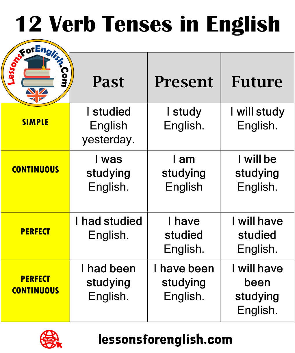 12 Verb Tenses In English Past Present Future Simple I Studied English Yesterday I Study English I W English Vocabulary Words Verb Tenses Learn English Words [ 1221 x 1021 Pixel ]