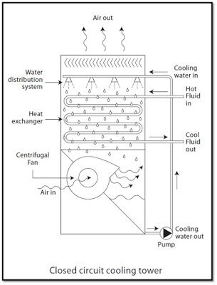 Pin By Mechanical Engineering Club On Mechancial Engineering Cooling Tower Diagram Floor Plans