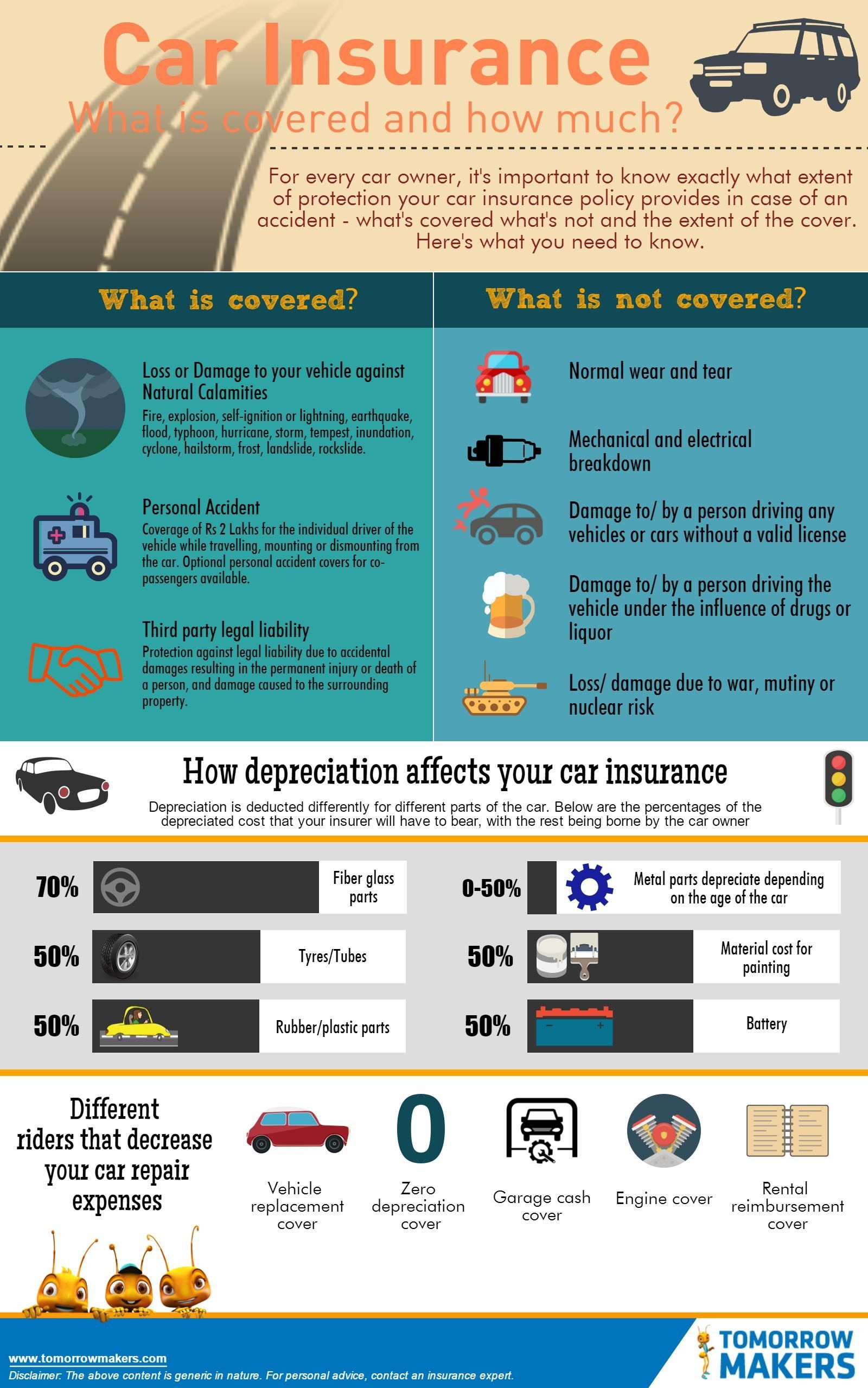 Wonderful Free Car Insurance What Is Covered And How Much