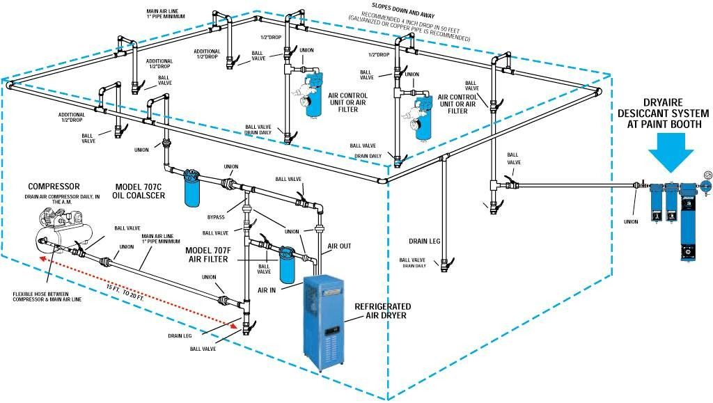 air line height placement the garage journal board tools rh pinterest com Air Separator Installation Diagram industrial air compressor system diagram