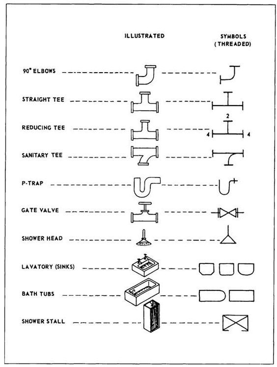 Plumbing Diagram Symbols Wiring Diagram For Light Switch