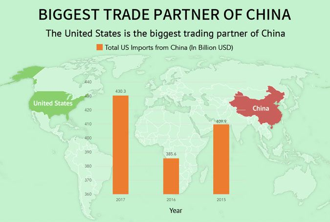 chinas biggest trading partners