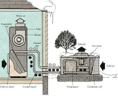 How To Troubleshoot A Heat Pump Heat Pump System Heat Pump Heat Pump Repair