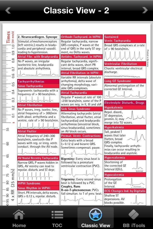 Ekg Interpretation Cheat Sheet ECG I Pocketcards