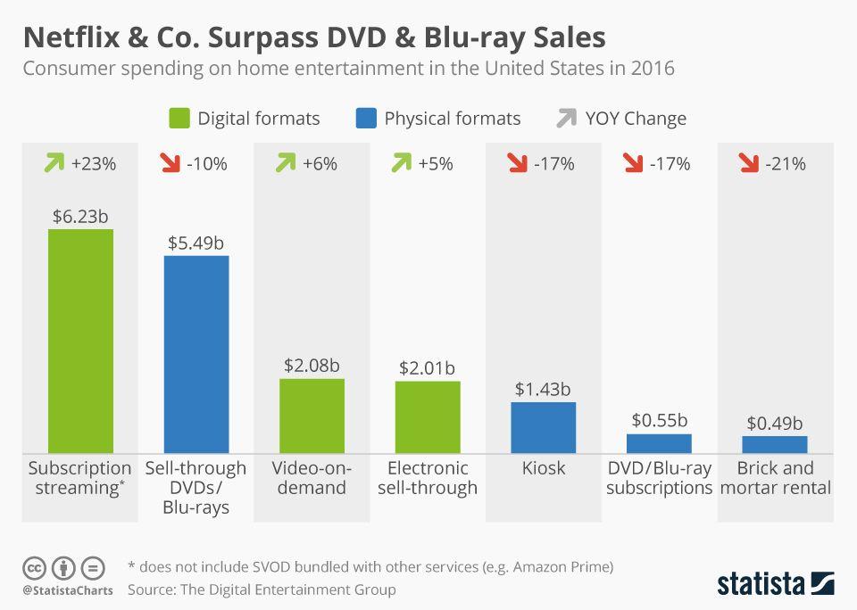 Infographic Netflix  Co Surpass Dvd  BluRay Sales  Statista