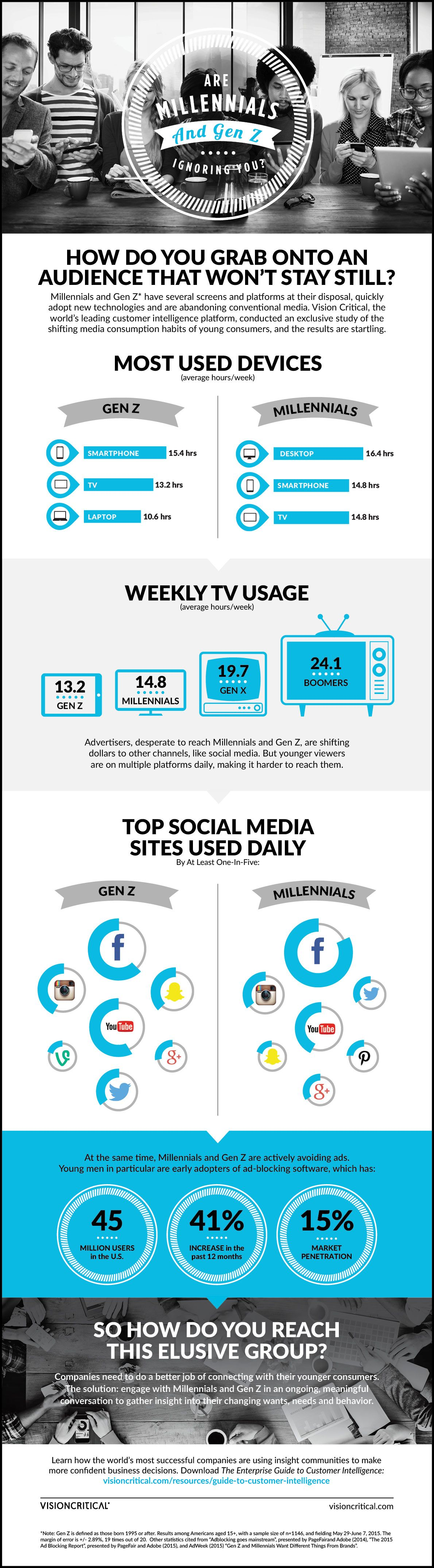 Generation Z Characteristics 5 Infographics On The Gen Z Lifestyle Generation Z Digital Marketing Design Customer Insight