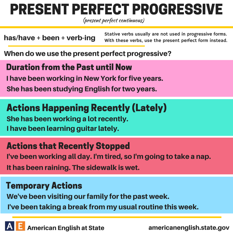 Present Perfect Progressive | verbs | Pinterest | Englisch ...