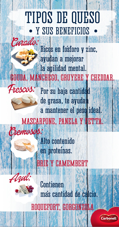 Identifica los beneficios de tu queso favorito. #Cheese #Queso #Food #Deli