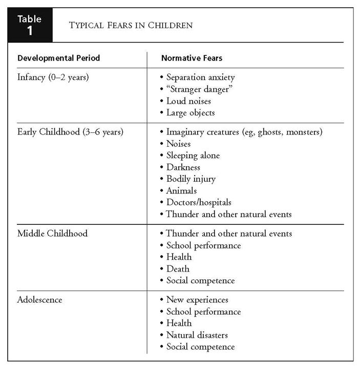 Typical And Age Appropriate Fears Therapy Counseling Counseling Kids Child Therapy Tools