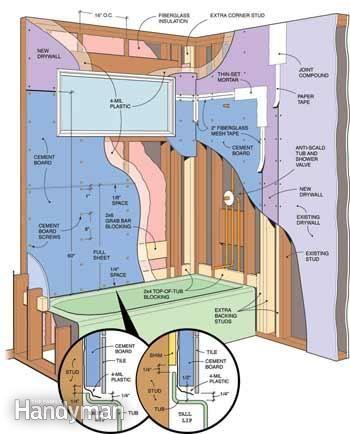 Cement Board Ceramic Tile Home Repairs Home Repair Tile