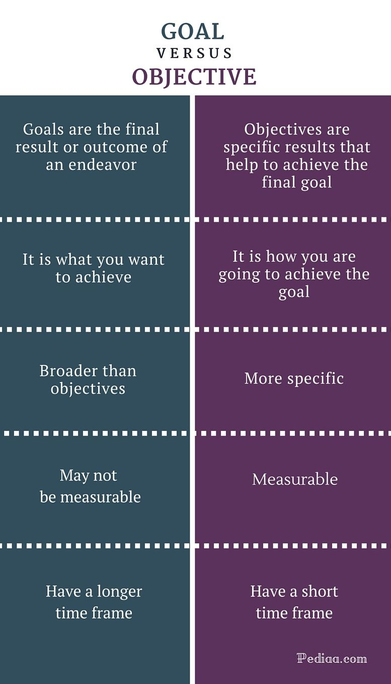 Difference Between Goal and Objective Goals and