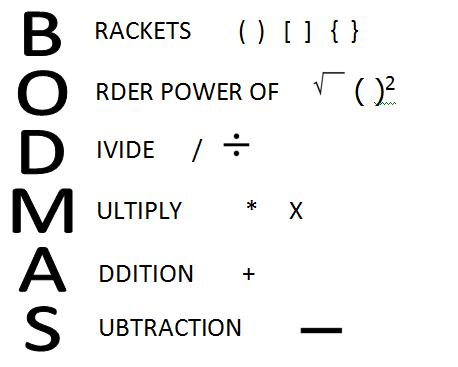 What is Bodmas Rule? - Famous Articles | Study habits | Pinterest ...