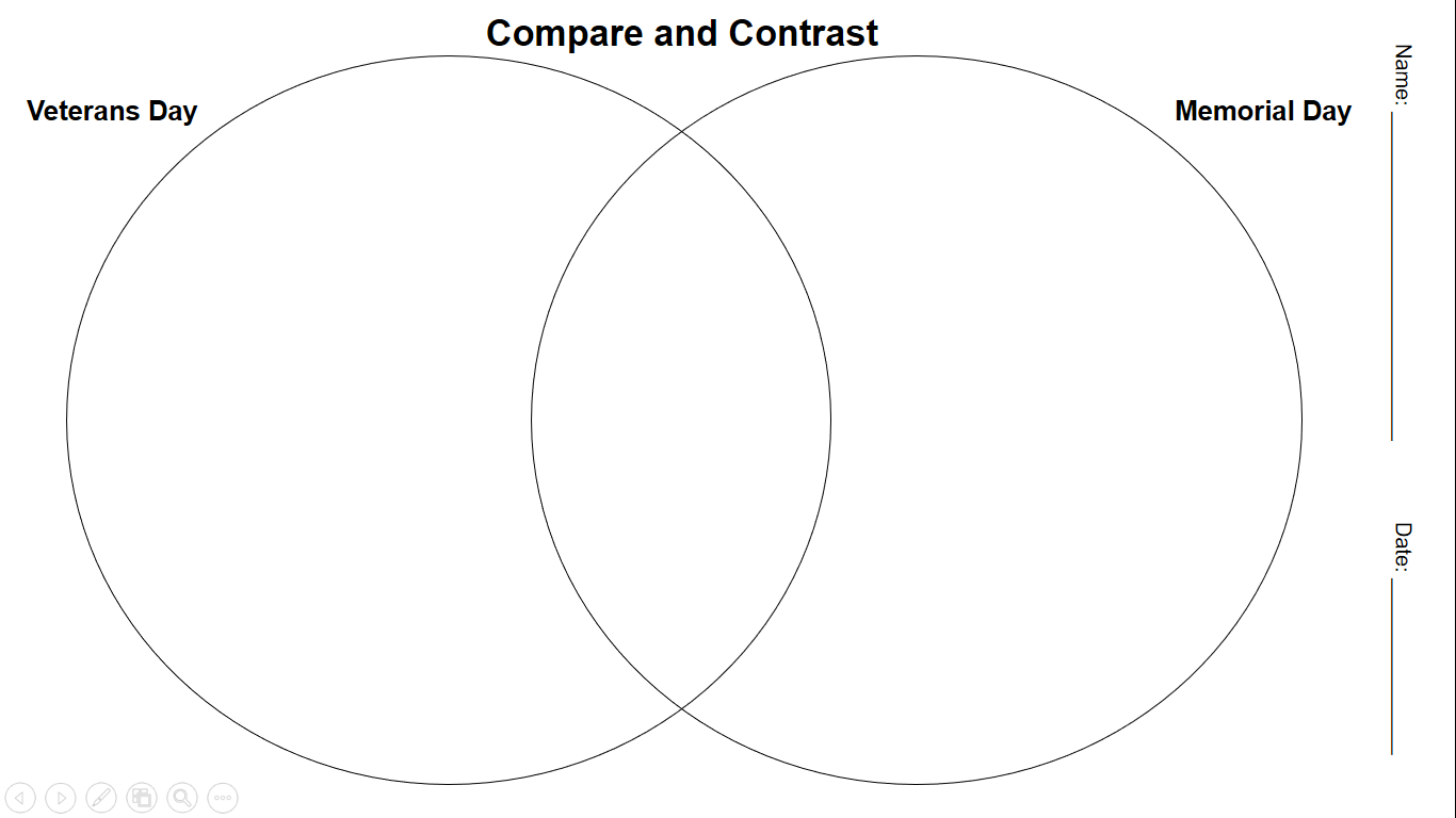 Made A Quick And Simple Venn Diagram To Compare And