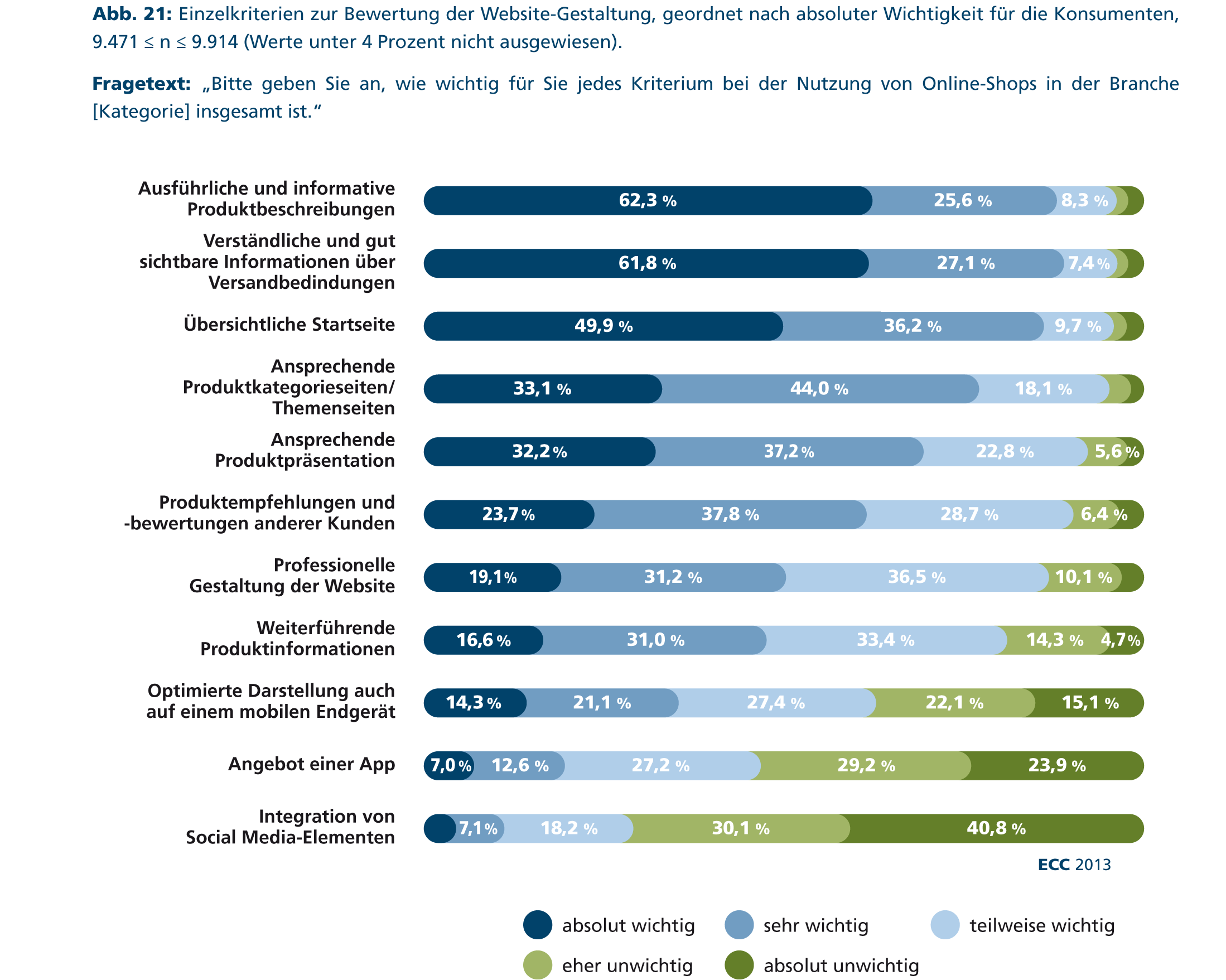 Erfolgsfaktoren im E-Commerce: Kunden wollen ausführliche Produktbeschreibungen - internetworld.de
