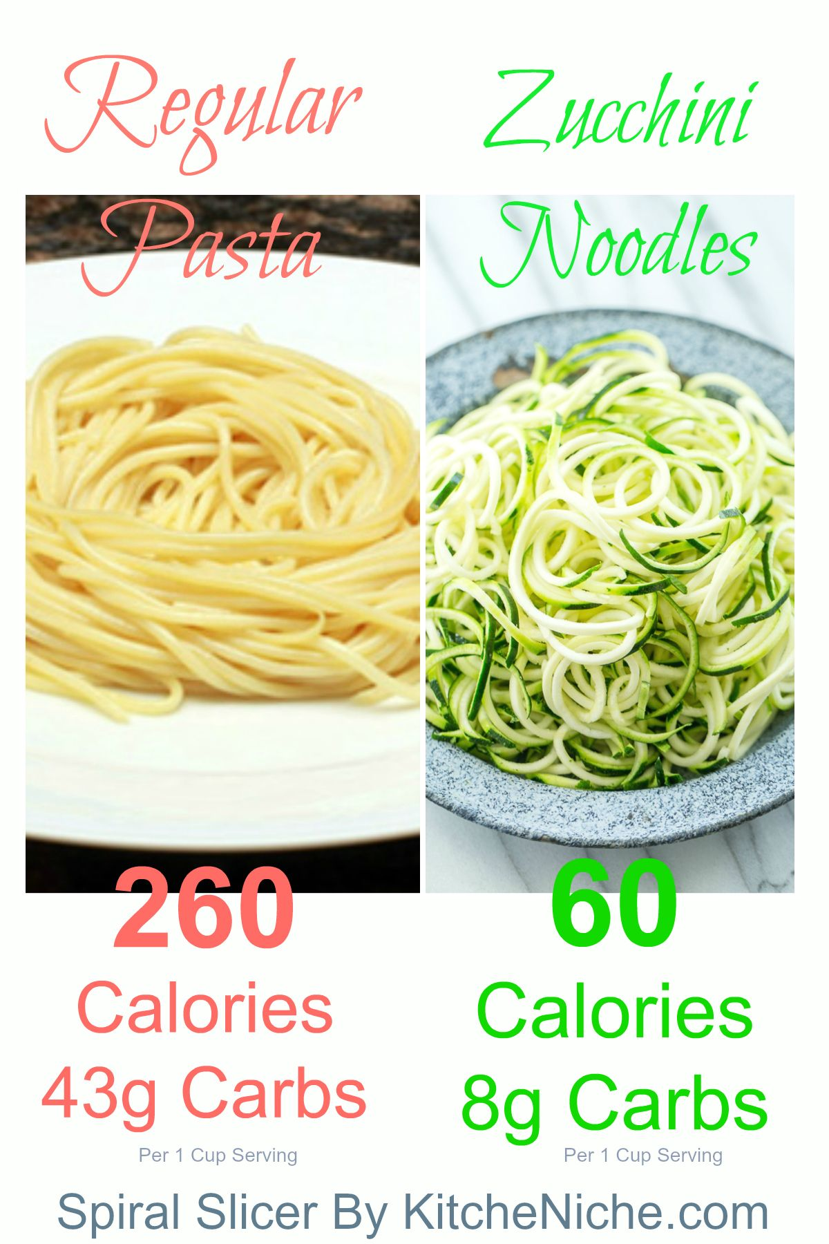 Regular Pasta Vs Zucchini Pasta Lower In Calories Carbs Spiral Slicers Make It Easy To Turn Zucchini Into Hea Easy Healthy Breakfast Healthy Diet Food List
