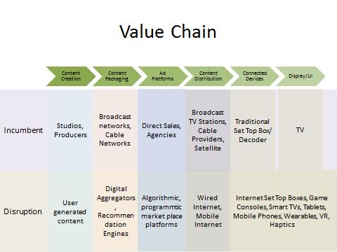 Digital Disruption Short Film Value Chain 검색
