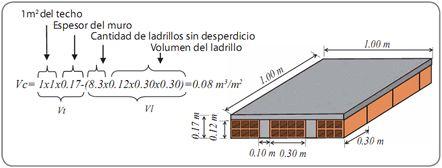 Ejemplo formula para calcular la cantidad de mortero que entra por m2 de muro aceros arequipa - Medidas de ladrillos comunes ...