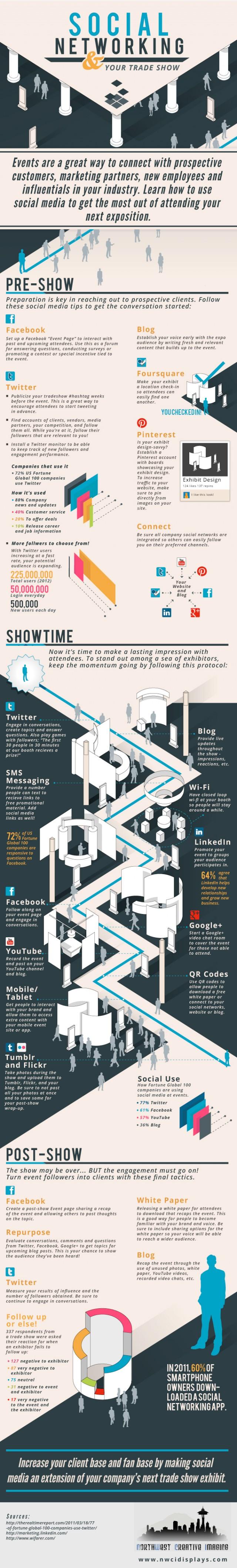 Social Media Tradeshow Marketing #infographic