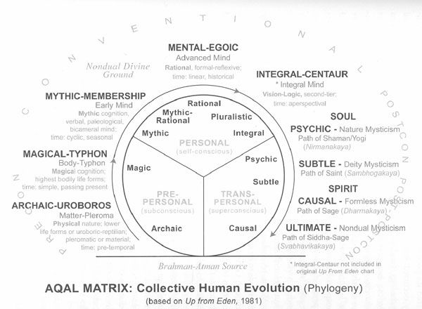 egg psychosynthesis Psychosynthesis is an approach to psychology that was developed by roberto assagioli, md  egg diagram psychosynthesis egg diagram in essence, psychosynthesis .