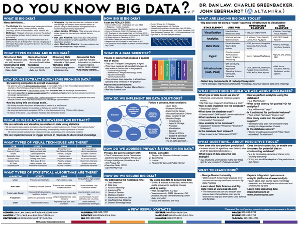 Big Data Poster Big Data What Is Big Data Data Science