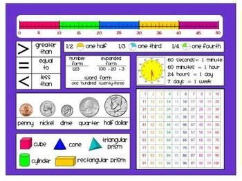 Student Math Mat Reference Poster Primary Math Reference Sheet Second Grade Math Free Math