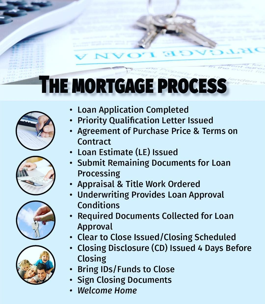 In A Nutshell Here S A Walk Through In Financing A Home For