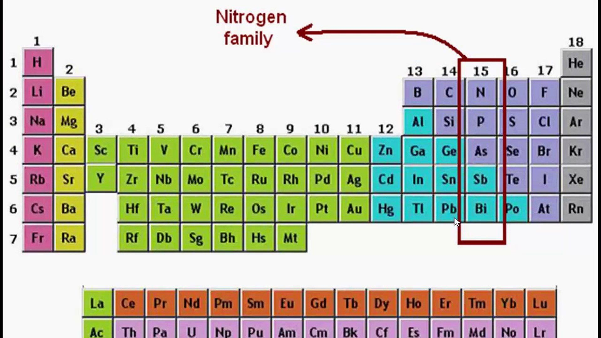 A Group Family On Periodic Table