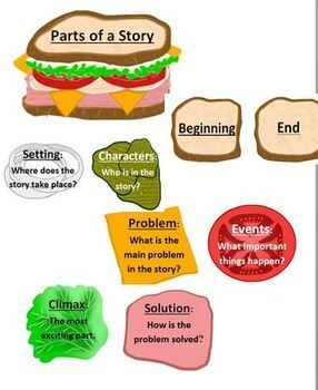 parts of an essay sandwich Sandwich essay only available on studymode the most important part of the sandwich dining experience is the fillers of the sandwich, starting with the meat.