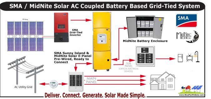 sma ac coupling 2695 watt kit