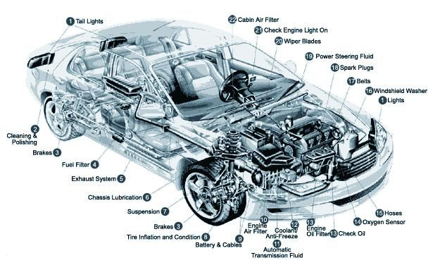 Car Diagram Vehicle Diagram Auto Chart Automobile Illustration Under The Hood Diagram Car Components Car Parts Are Eng Mini Van Car Spare Parts Car