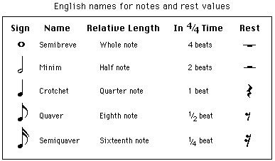 English Names For Notes And Rest Values Music Notes Music Lessons Music Theory