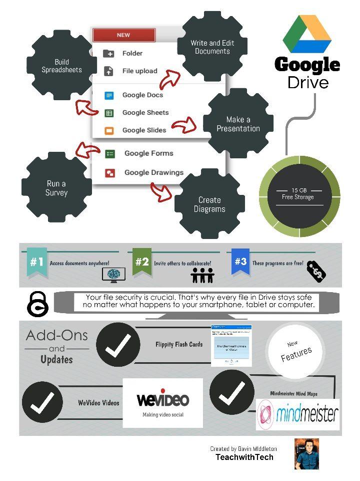 Google Drive Infographic Classroom technology Pinterest Google