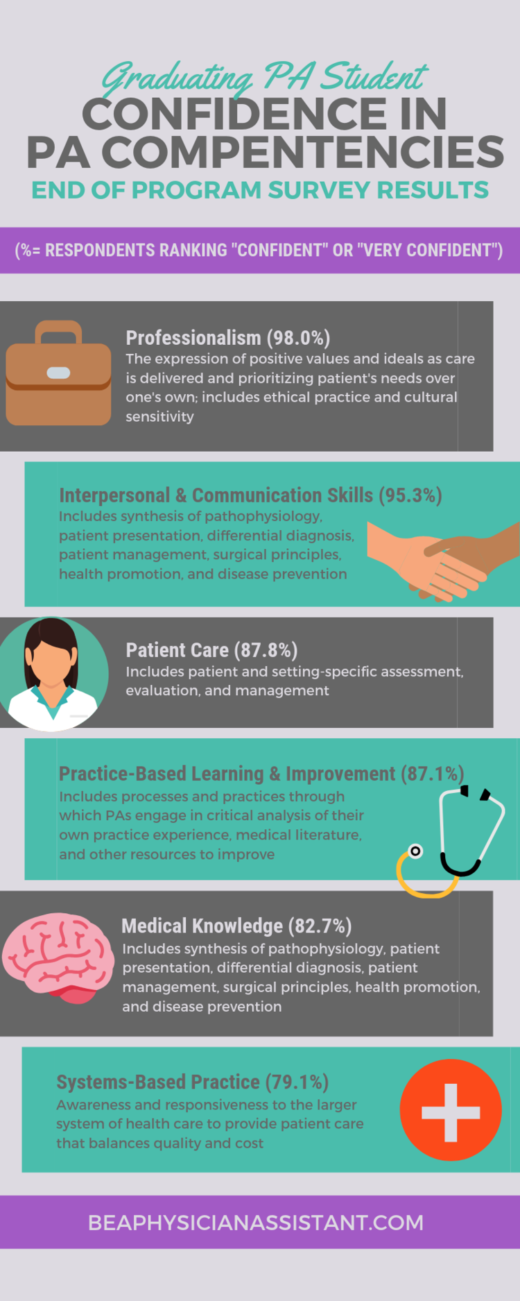 Just Your Average Pa Student 4 0 Part 2 Be A Physician Assistant Physician Assistant Pediatric Physician Assistant Interpersonal Communication Skills